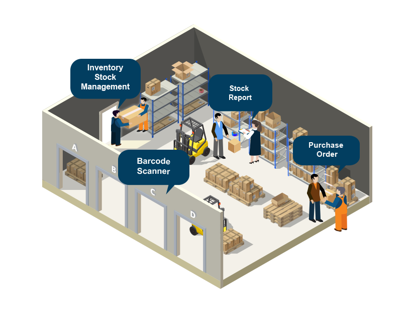 Multi warehouse inventory management services & solutions