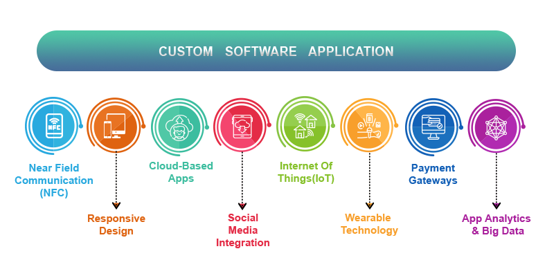 Custom Application Development Services & Solutions