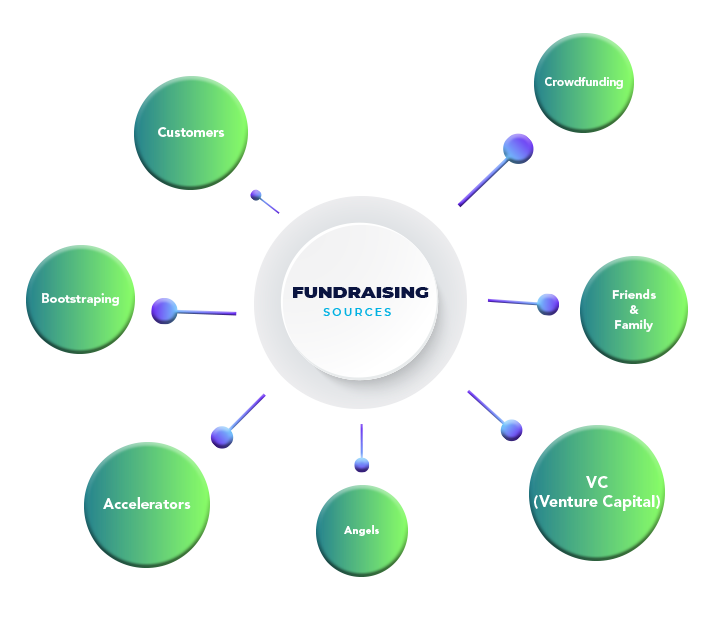 Ways of Fundraising | Mobile App Development with MedRec Technologies