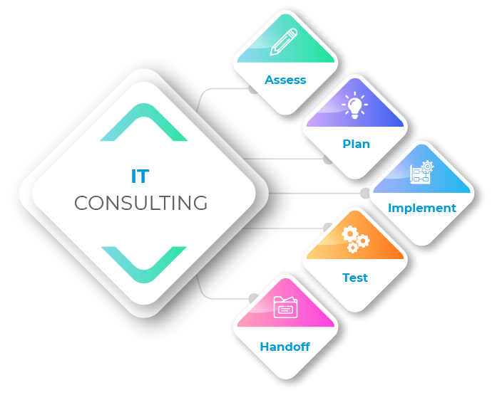 Top IT Consulting & Outsourcing Services | Software consulting company