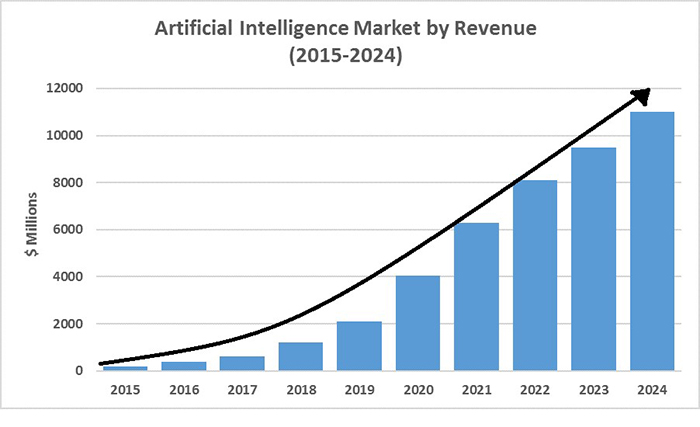 AI (Artificial Intelligence) Market Size & Growth